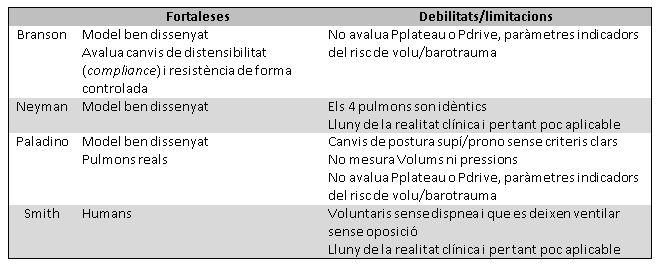 Taula 2: Fortaleses i limitacions dels estudis