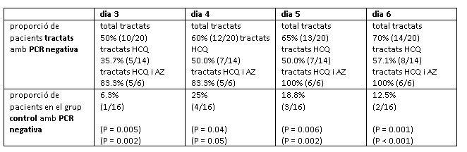 Proporció de pacients